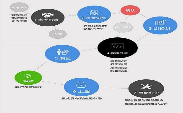石家庄app开发流程和价格.jpg