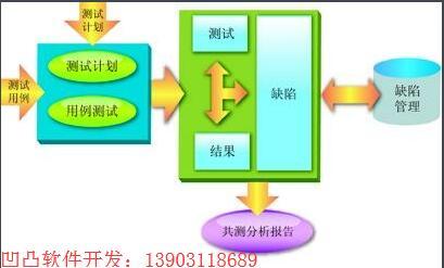 凹凸软件开发13932107819.jpg