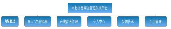 链木电子商城在线交易平台软件开发.jpg