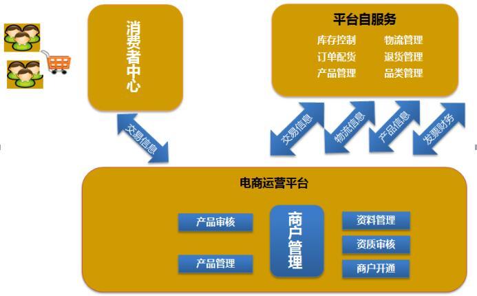 电子商城系统客户关系管理软件开发.jpg