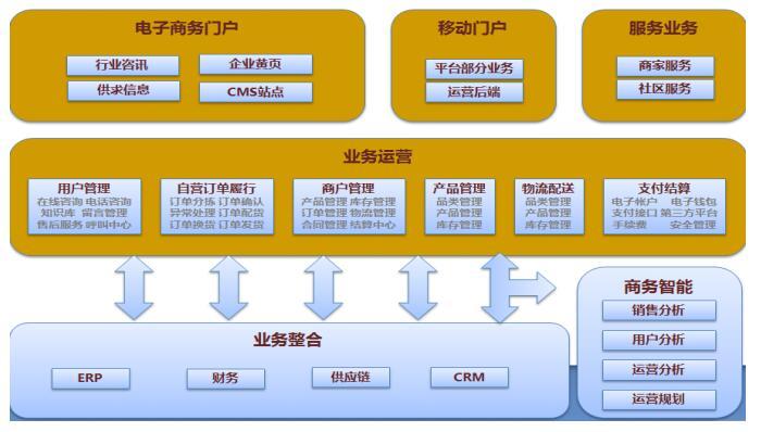 B2B2C电子商城总体业务构架.jpg