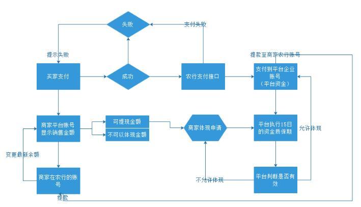 资金支付及体现管理软件开发.jpg